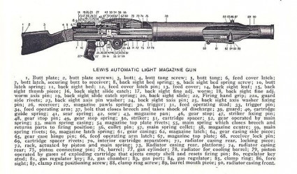 Lewis Machine Gun - Featured Lewis Gun